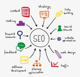 SEO (Search Engine Optimization) Services