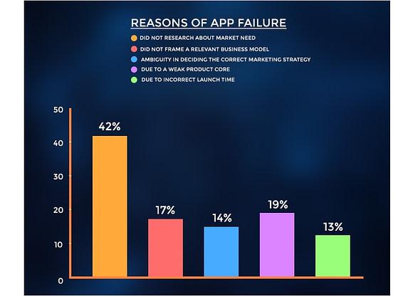 Reasons of App Failure