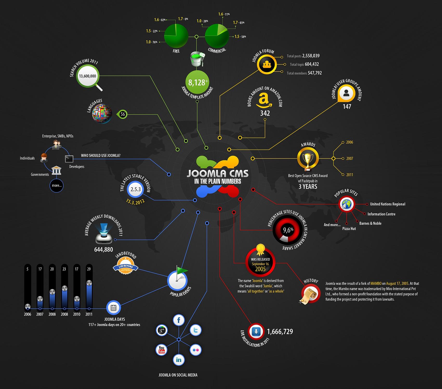 Joomla CMS Development